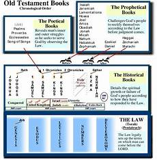 Chronological Order Of Old Testament Books Chart 8 Best Images Of Chronological Order Chart Bible
