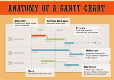 When To Use A Gantt Chart Why Should I Use Gantt Charts In Project Management Software
