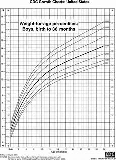 Baby Weight Chart Percentile Calculator Weight Chart For Boys Birth To 36 Months