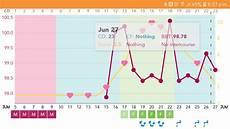 The Bump Ovulation Chart Ovulation Chart Netmums Chat
