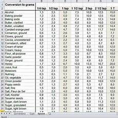 Tablespoon Measurement Chart Burden Converter Tablespoons To Grams Metric Conversion