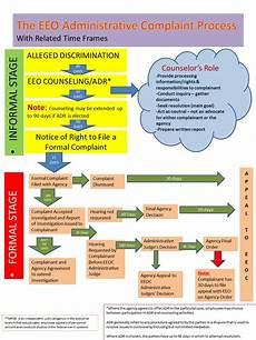 Eeo Process Chart Eeo Complaint Chart