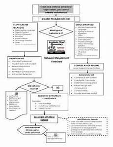 Idea Discipline Flow Chart 8 Best Pbis Behavior Flow Chart Images On Pinterest