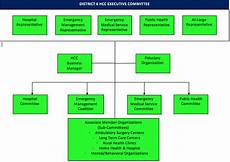 Rural Hospital Organizational Chart Our District Indiana District 6 Healthcare Coalition