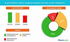 2017 Chart Labels Electronic Shelf Labels Market In The Us To Reach Usd 41