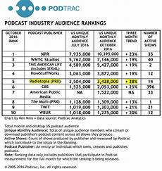 Podcast Top Charts Spark News Radiotopia Leads In The Generation Of New