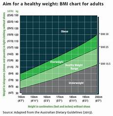Healthy Weight Range Chart Body Mass Index Bmi Healthy Weight Guide