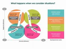 Situational Based Questions The Gunter Group