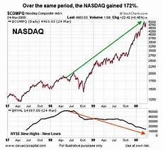 Are New Highs Vs New Lows Sounding Market Alarm Bells