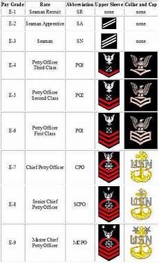 Navy Enlisted Ranks Chart Ranks Of The U S Navy Navy Seals Navy Military Navy