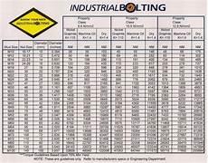 Torque Charts Industrial Torque Tools