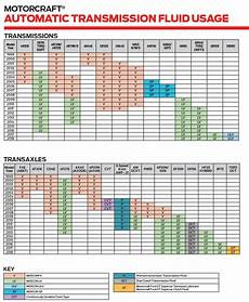 Motorcraft Filter Chart Motorcraft 174 Automatic Transmission Fluids 877 Nj Parts