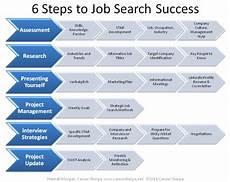 Career Strategies Job Search Strategy Interview Strategies 5