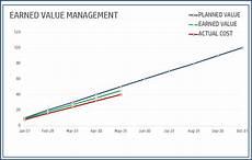 Evm Spreadsheet Earned Value Management Free Project Management Excel