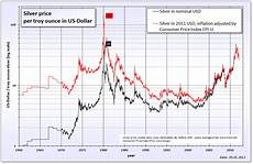 Sterling Chart Sterling Silver Price Per Gram Calculator May 2020