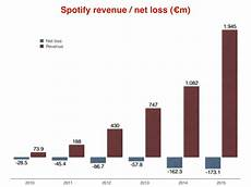 Spotify Distribution Chart Spotify Revenues Topped 2bn Last Year As Losses Hit 194m