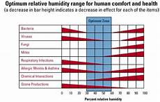 Indoor Humidity Chart Celsius Why Is Year Round Humidity Important