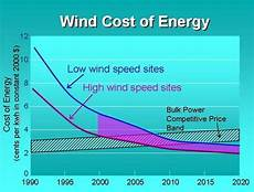 Wind Turbines Cost Koller Building Wind Turbine Cost