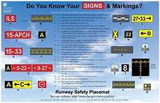 Mandatory Airport Instruction Signs Are Designated By Airport Runway Signs And Markings Commercial Aircraft