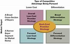Five Generic Competitive Strategies Strategic Management Chapter 5 Generic Competitive