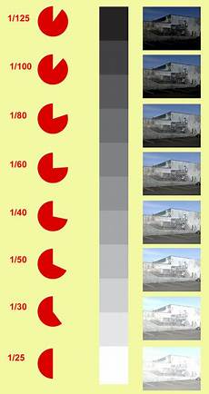 Shutter Speed Stops Of Light Learn Basic Photography How Does Iso F Stop And Shutter