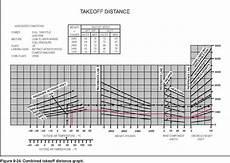 Cessna 152 Takeoff Distance Chart Landing Distance Chart