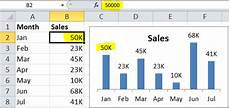 My K Chart Displaying Large Numbers In K Thousands Or M Millions