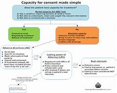 Mental Capacity Flow Chart Capacity Flow Chart Ministry Of Ethics Co Uk