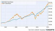 Vanguard Fund Performance Chart Is Vanguard Wellesley Income The Only Retirement Fund You