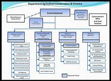 Department Of Agriculture Org Chart March 2013 Maine Forest Products Council