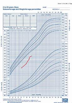 Silver Perch Growth Chart Russell Silver Syndrome A Perspective On Growth And The