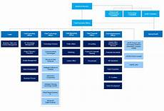 Technology Company Org Chart Organisation Structure Astri Hong Kong Applied Science