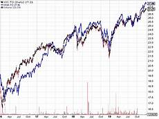 Xaw Chart What S The Point Of International Diversification