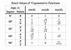 Basic Trig Functions Chart Table Of Exact Values Of Trigonometric Functions By
