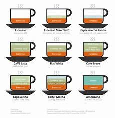Starbucks Coffee Chart Starbucks In Bombay 27 Something