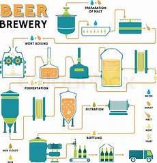 Production Process Brewing Production Process Online Biology Notes