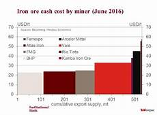 Mining Ore Chart Surging Iron Ore Prices May Spur Mining Investment