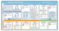 Spanish Sequence Of Tenses Chart Spanish Tense Chart For Anyone Studying Spanish