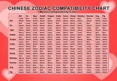 Chinese Astrology Chart Chinese Zodiac Compatibility
