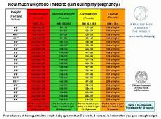 Pregnancy Weight Gain Month By Month Chart Pin On Health