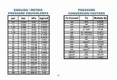 Bar Psi Kpa Conversion Chart Pdf English Metric Pressure Equivalents Pressure Conversion