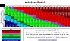 Ohm Chart 1 Ohms Chart Vaping Ohms Power Chart Vapor Cig