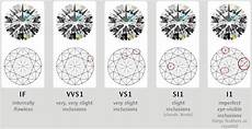 Diamond Clarity And Color Scale Diamond Color Chart Diamond Clarity Chart Diamond