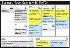Canvas Business Model Business Model Canvas 3d