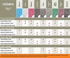 Burnishing Pad Color Chart Pads Chart