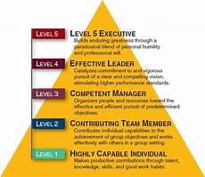 Level 5 Leadership 5 Organizational Strength Assessing Leadership And