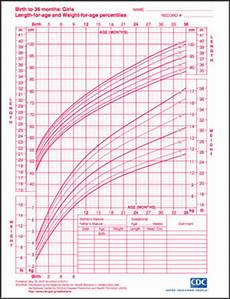 Girl Baby Growth Chart Calculator Growth Charts For Boys And Girls Popsugar
