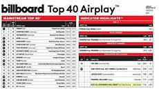 top forty singles chart the secret to creating a hit song rcr recording