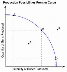 Production Possibility Curve Microeconomics With Janae March 2011
