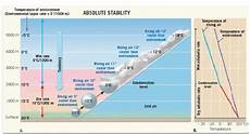 Air Stability Chart Chapter 4 Moisture And Atmospheric Stability